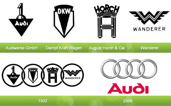 Audi logolarının zaman içindeki değişimi